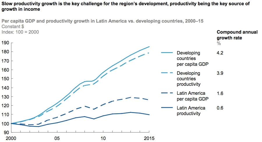 Slow productivity growth key challenge for region