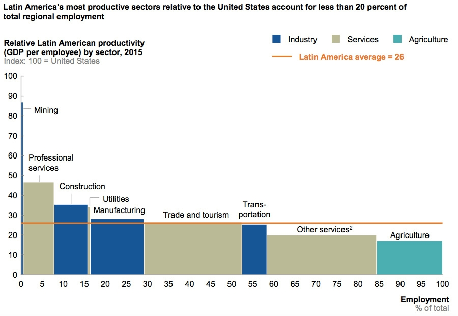 Latin American productivity by sector relative to the US