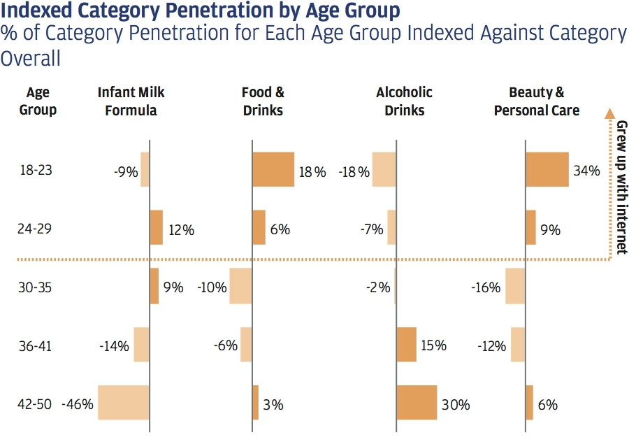 Change in FMCG online reliance by age group