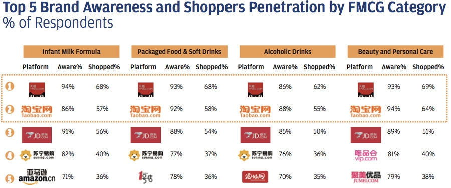 Top five brand awareness and shoppers' penetration by FMCG category
