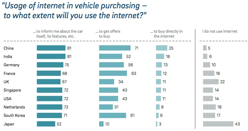 Usage of internet in vehicle purchasing