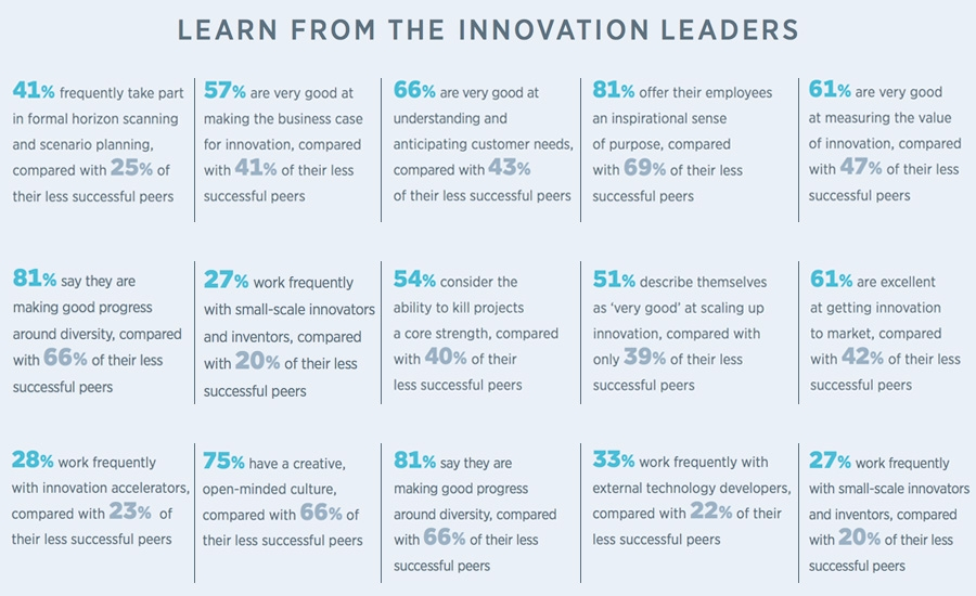 15 best practices for harnessing the power of innovation management