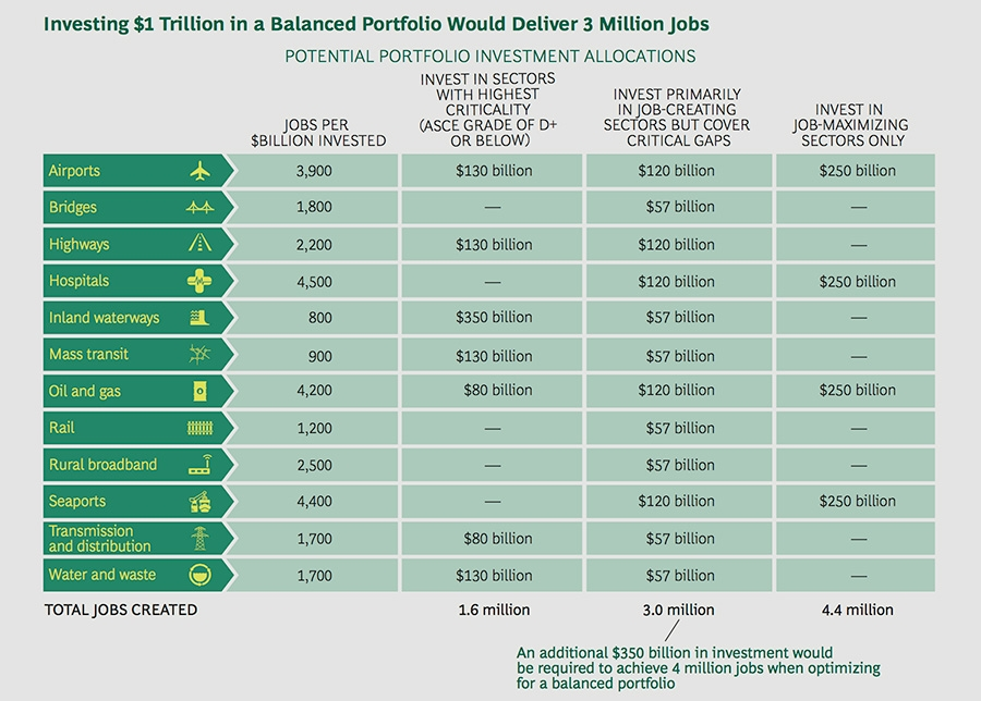 Investing $1 trillion delivers different job outcomes