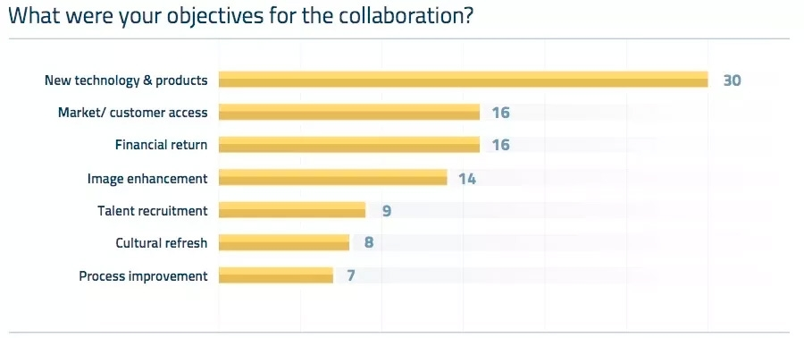 What were your objectives for the collaboration