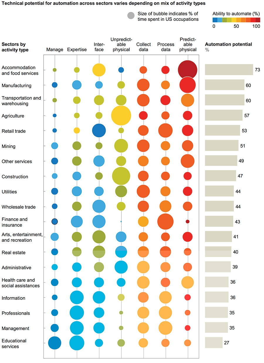 Technical potential for automation across sectors varies depending on mix of activity types