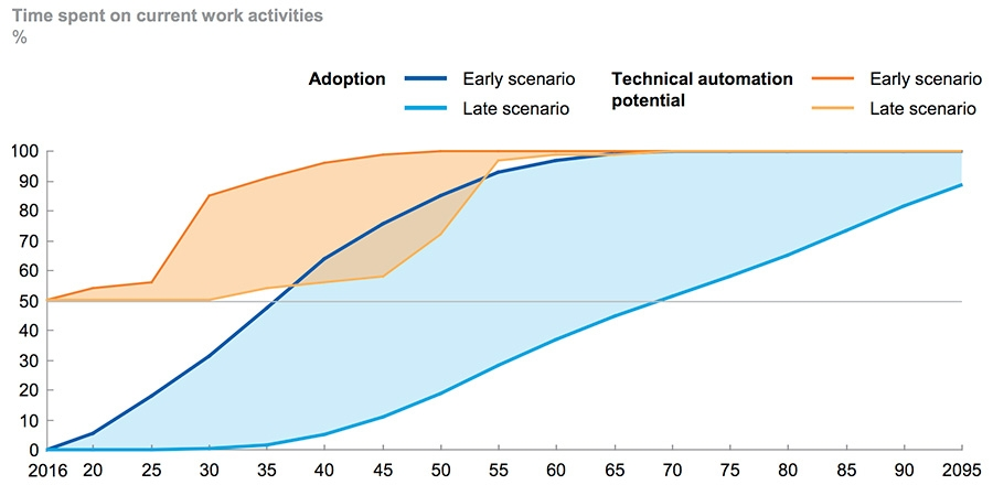 Adoption will take decades and there is significant uncertainty on timing