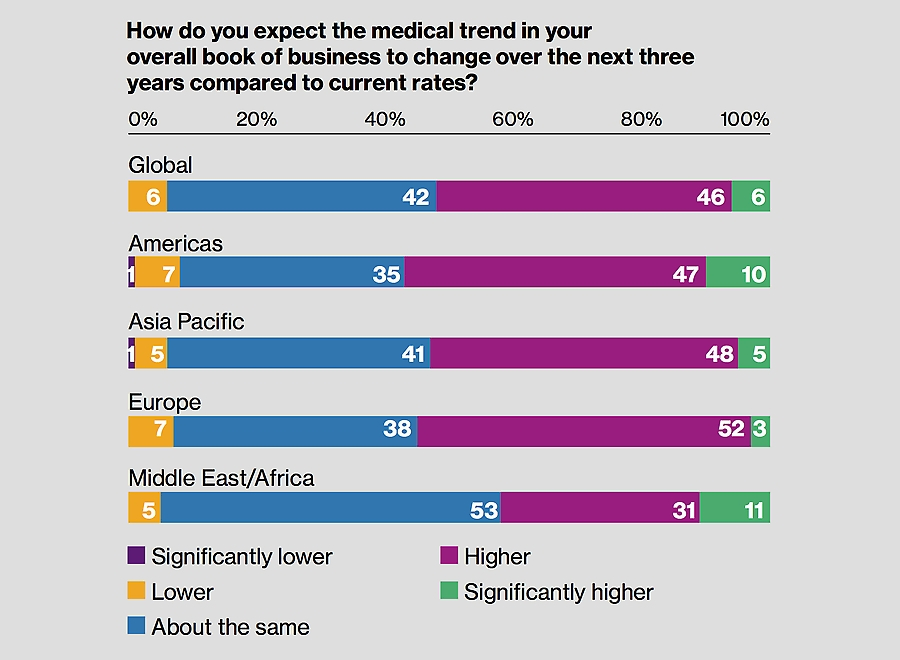 How do you expect medical trends to change over the next three years compared to current rates