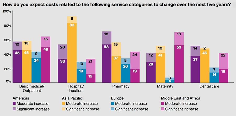 Changes in costs related to medical categories over time