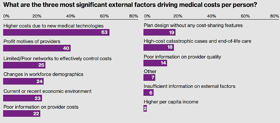 Three most significant external factors driving medical costs per person