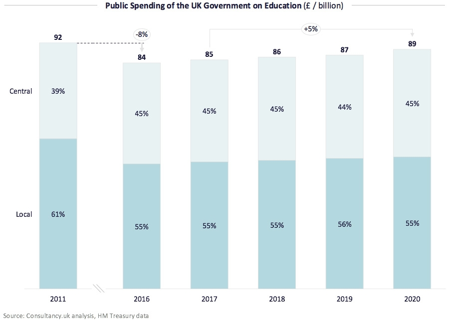 Public Spending of the UK Government on Education