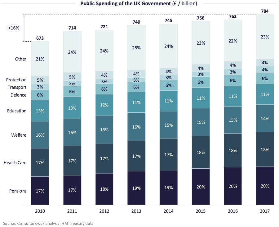 Public Spending of the UK Government