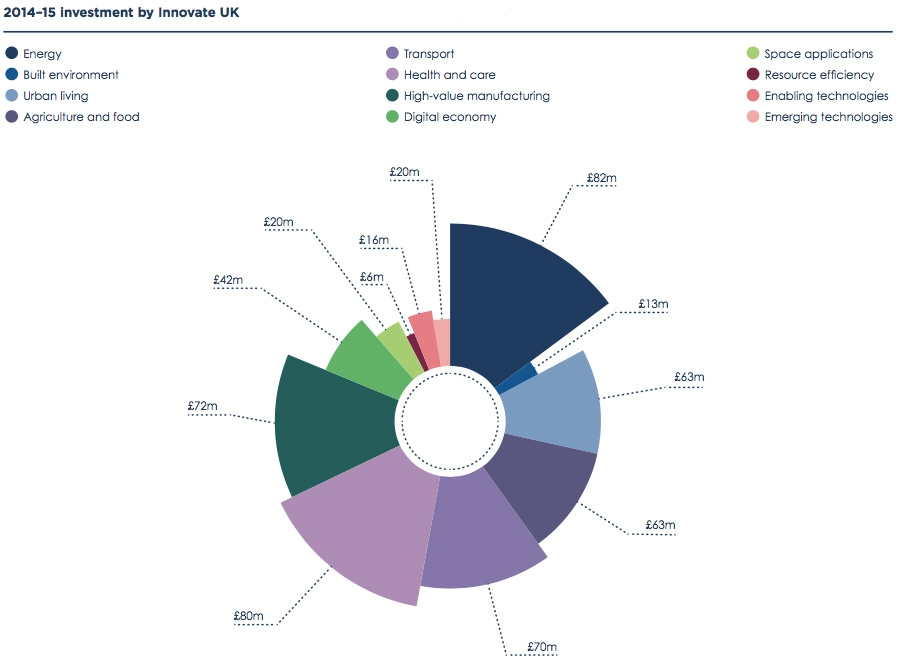 2014-15 investment by Innovate UK