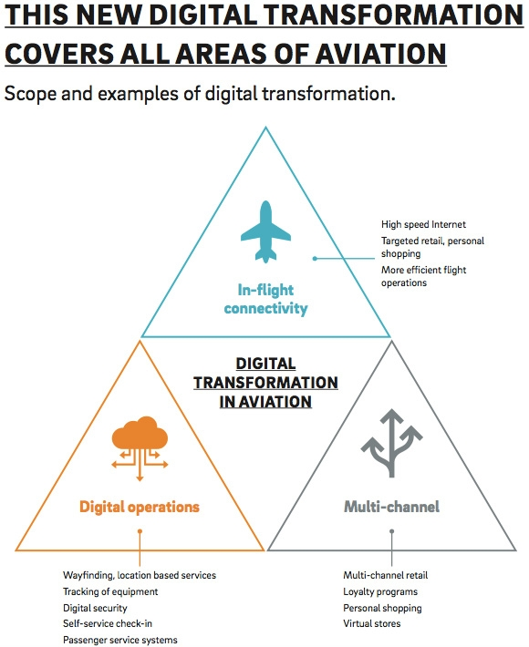 Scope and examples of digital transformation