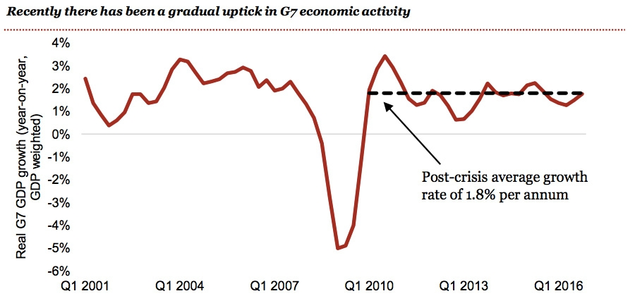 Recent gradual uptick in G7 economic activity