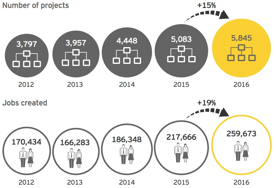 FDI projects and jobs created in Europe