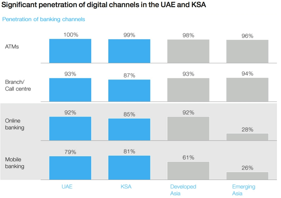 Significant penetration of digital channels in the UAE and KSA