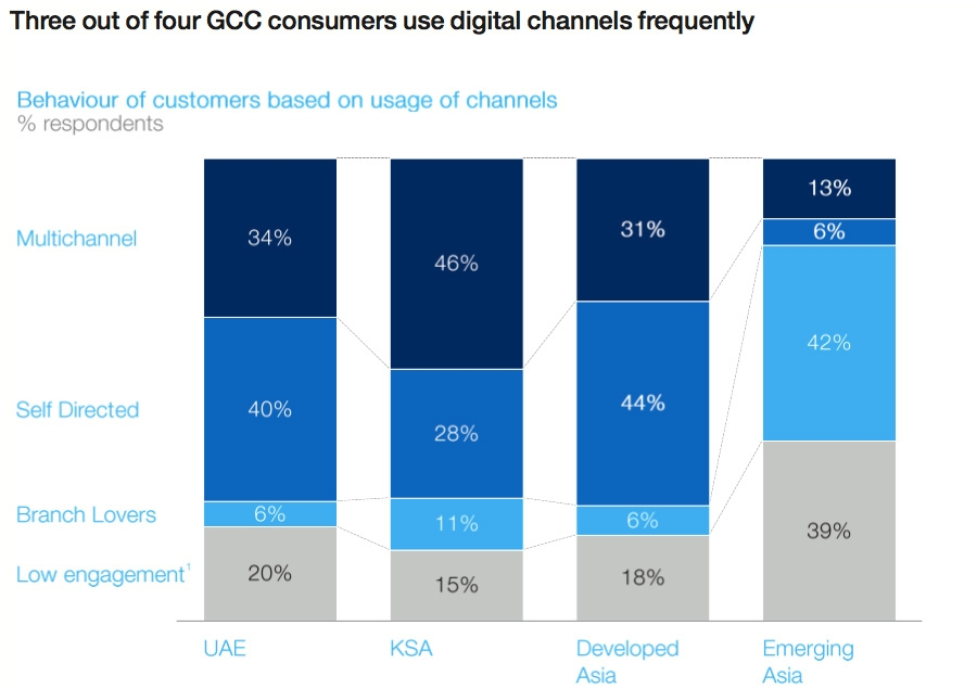 Three out of four GCC consumers use digital channels