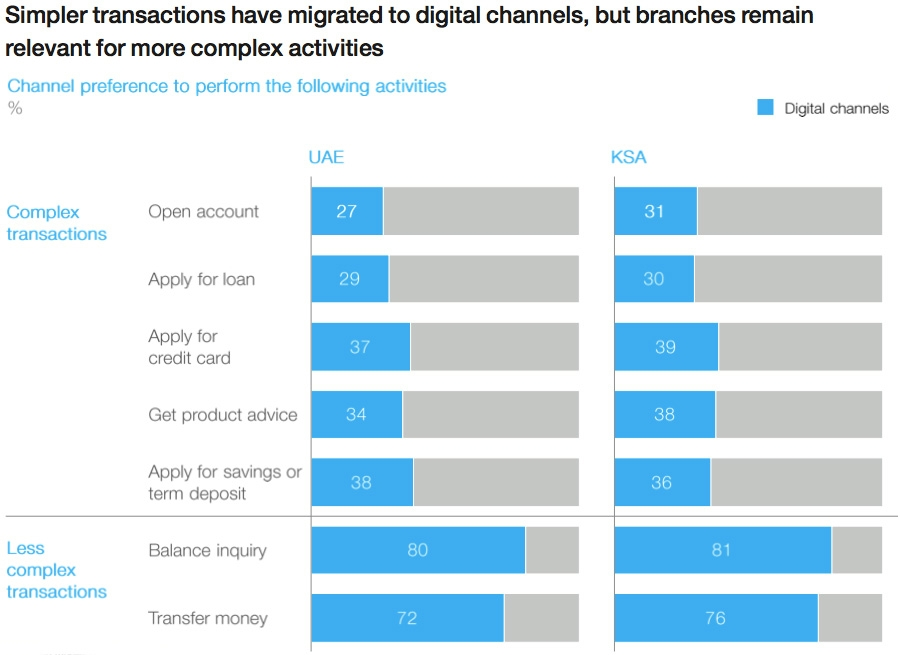 Simple transactions have migrated to digital channels