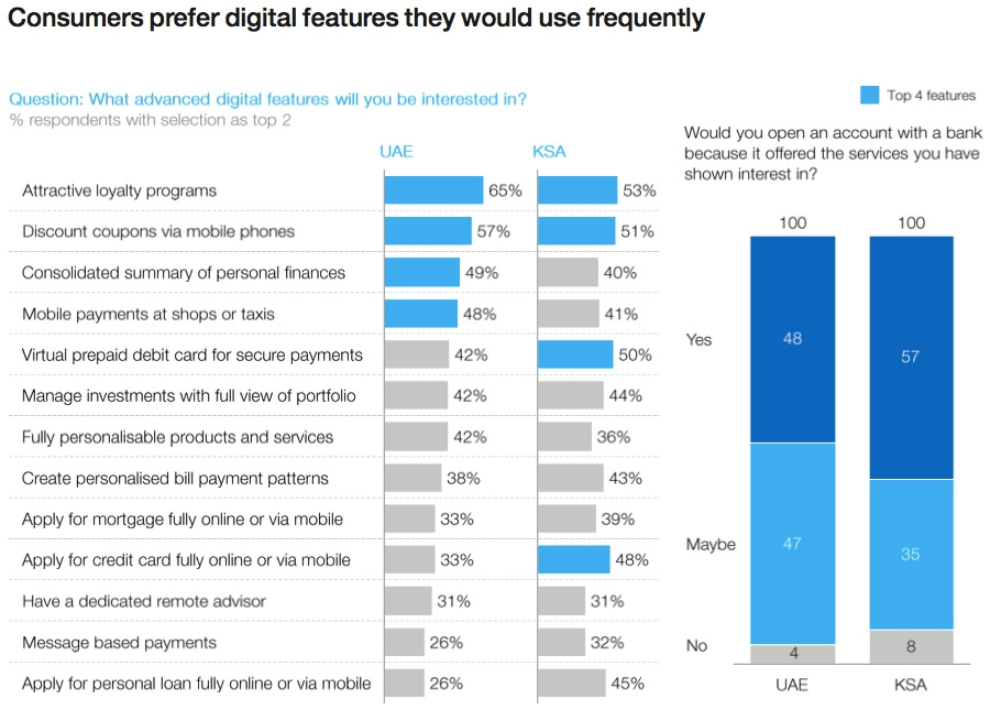 Consumers prefer digital features that they use frequently
