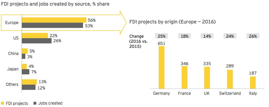 FDI projects and jobs created by source, % share
