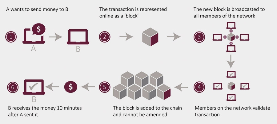 Blockchain Technology: How it works, main advantages and ... on