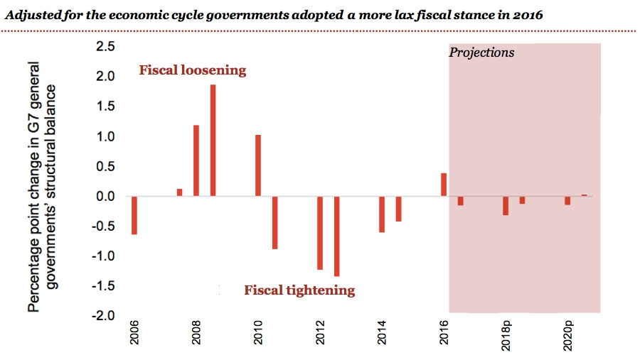 Adjusted for economic cycles change in fiscal stance