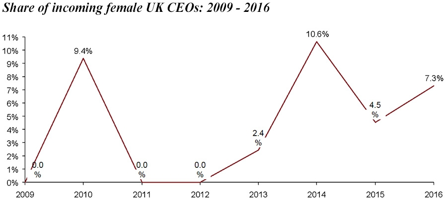 Share of incoming femaile UK CEOs 2009 - 2016