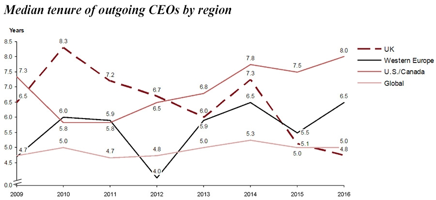 Median tenure of outgoing CEOs by region