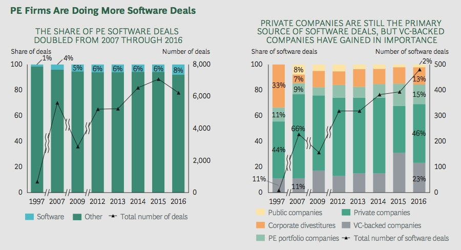 PE firms are doing more software deals