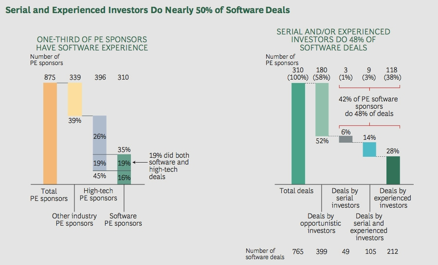 Serial and experienced investors do nearly 50% of software deals