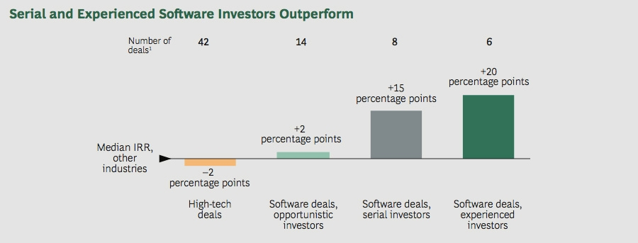 Serial and experience software investors outperform