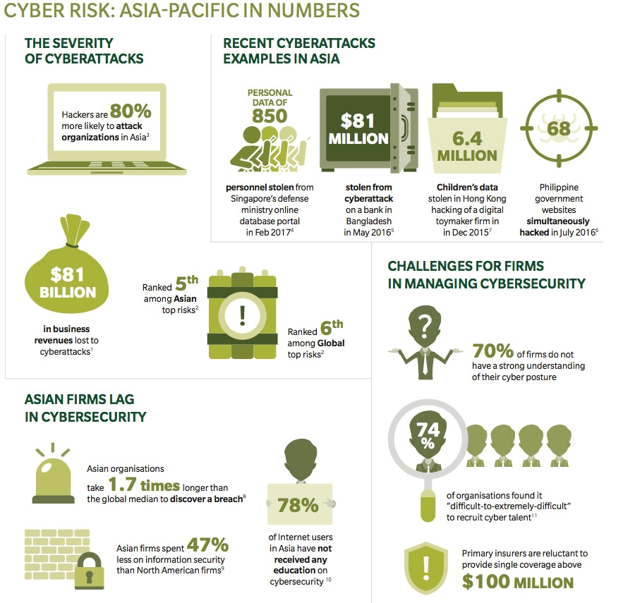 Cyber risk - Asia-Pacific in numbers