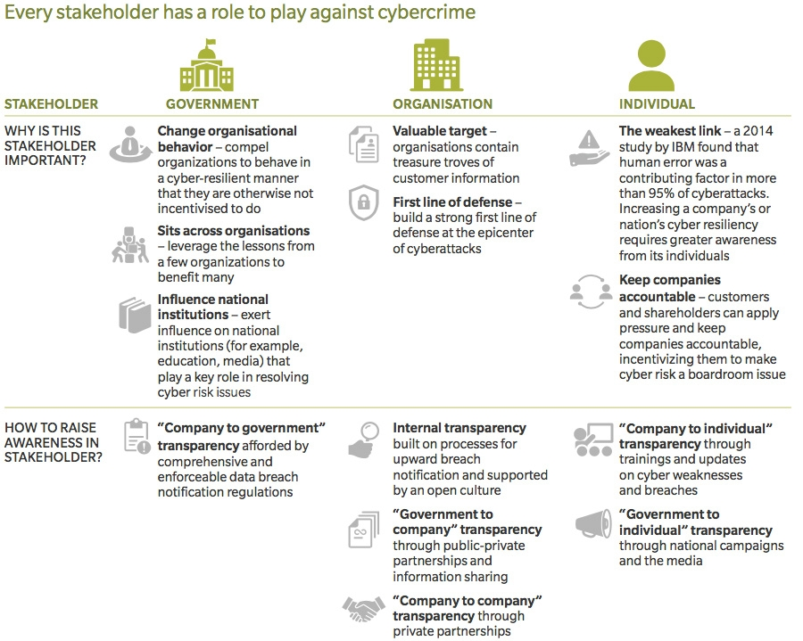 Stakeholder roles in strong defence