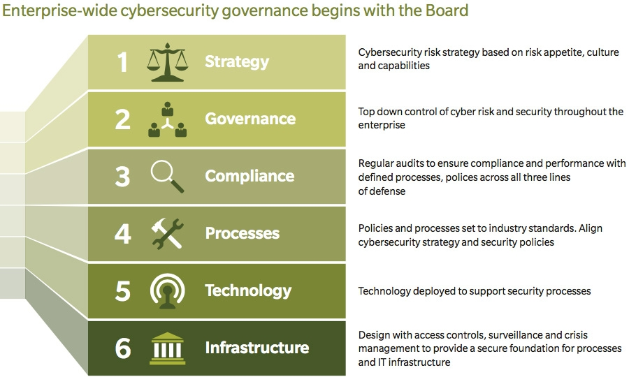 Board involvement in enterprise wide cybersecurity