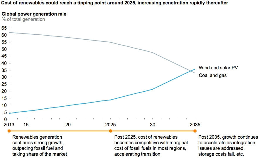 Cost of renewable could reach tipping point by 2025