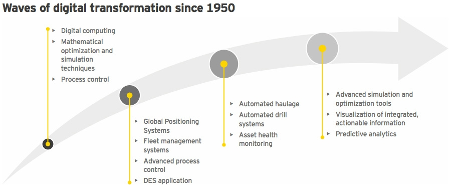 Waves of digital transformation since 1950