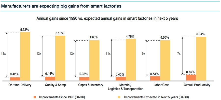 Annual gains from smart factory implementation