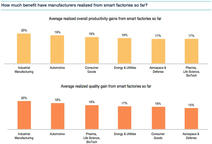 Smart factory gains realised