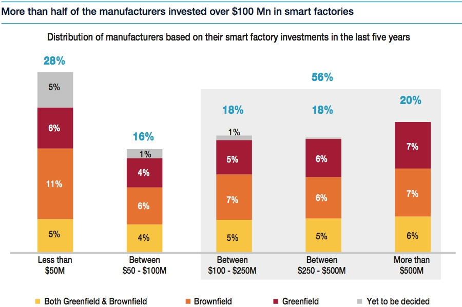 Investment in smart factories