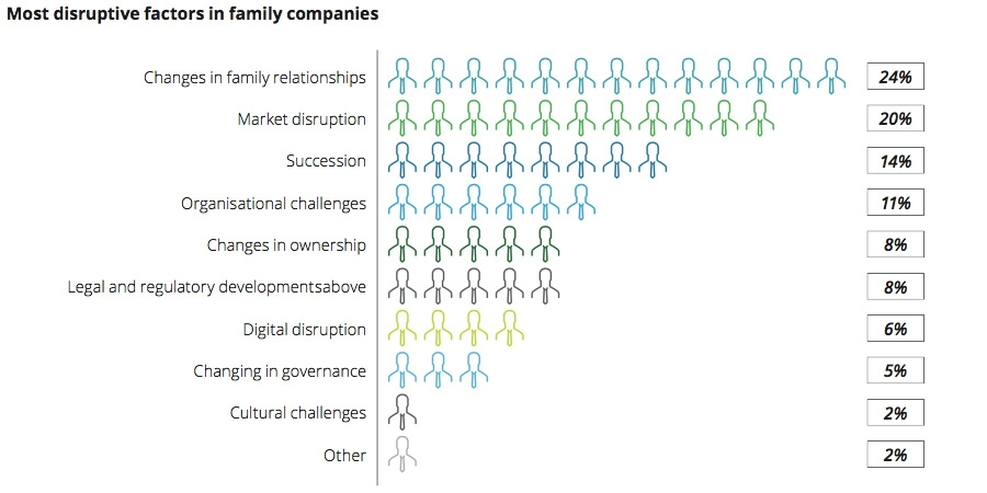 Most disruptive factors in family companies