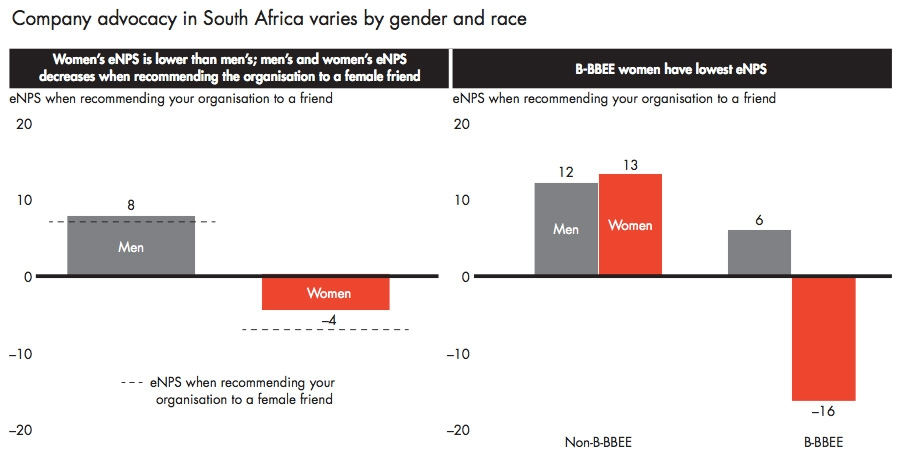 Company advocacy in South Africa varies by gender and race