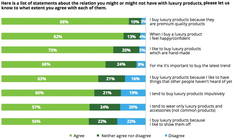 Consumer thinking about luxury products
