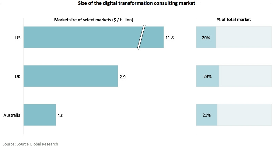 Size of the digital transformation consulting market