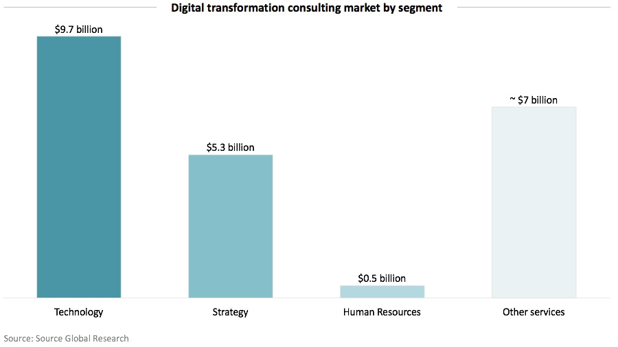 Digital transformation consulting market by segment