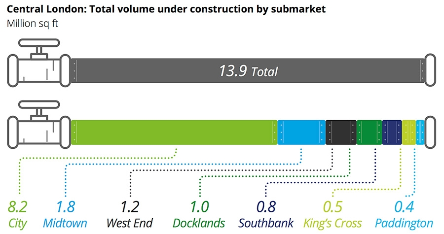 Central London total volume under construction by submarket