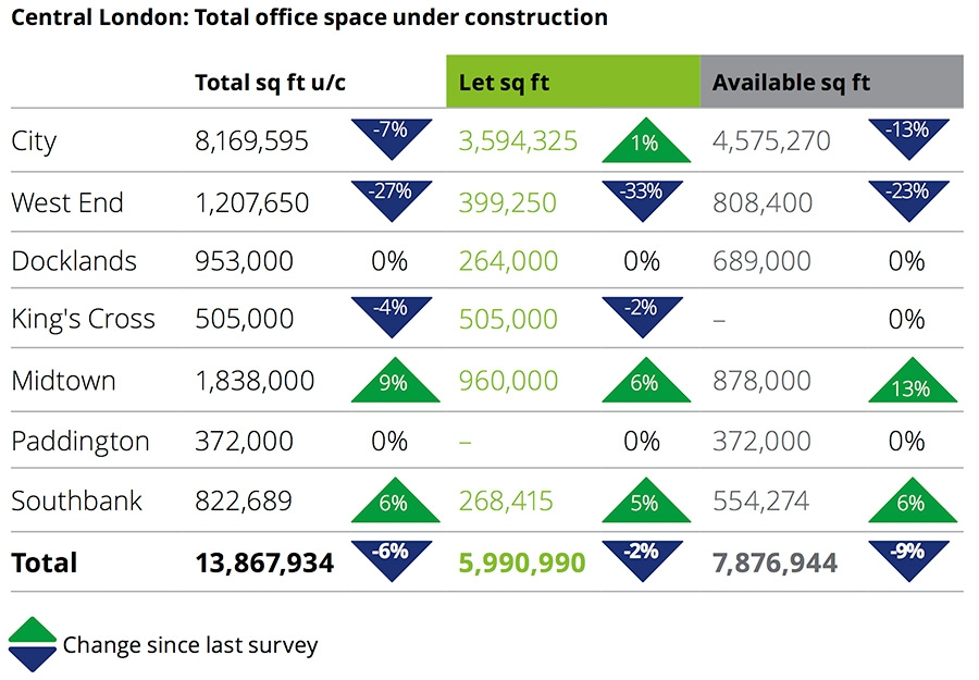 Central London total office space under construction