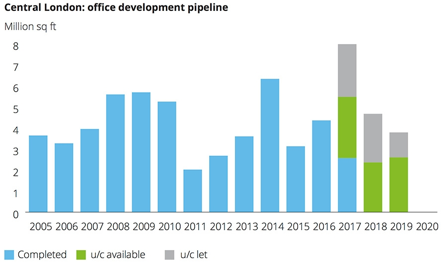 Central London office development pipeline