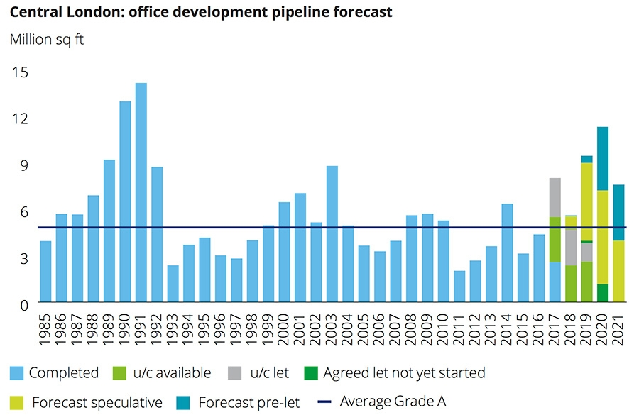 Central London office development pipeline forecast