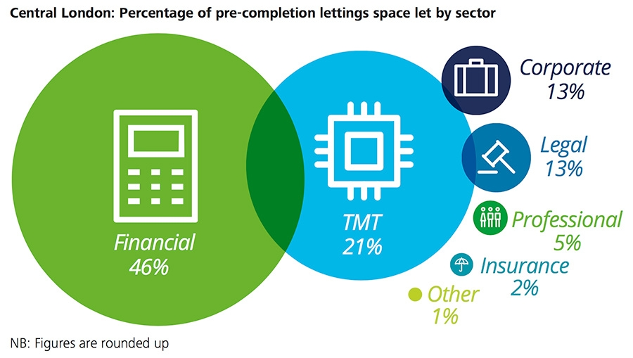 Central London percentage of pre-completion letting space by sector
