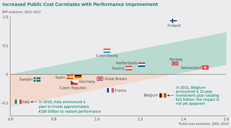 Increased public cost correlates with Performance Improvement